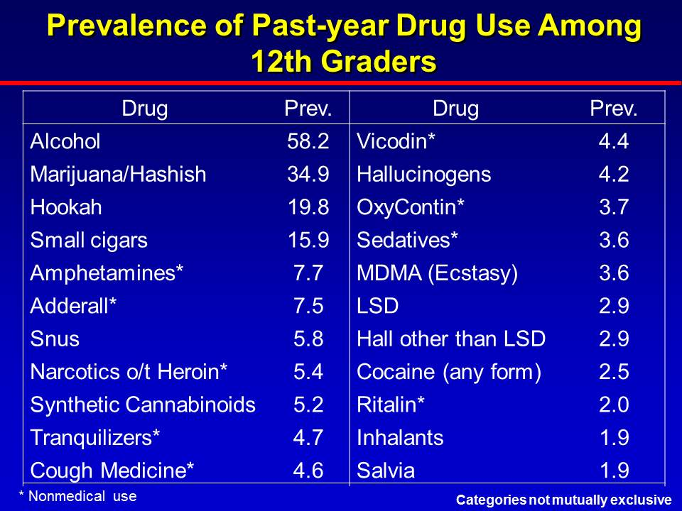 Prevalence of Past-Year Drug Use about 12th Graders