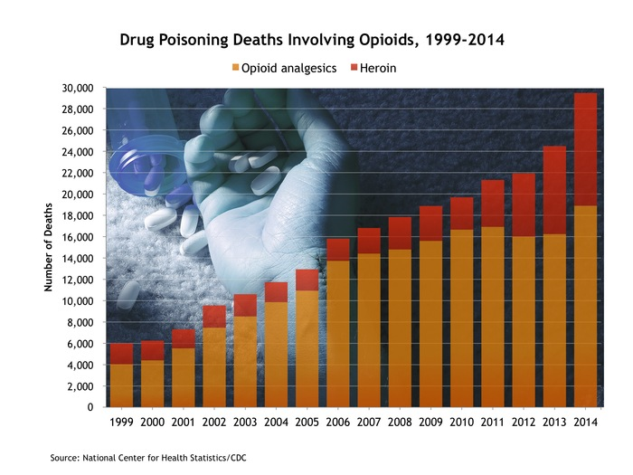 Drug poisoning deaths involving opioids, 1999-2014