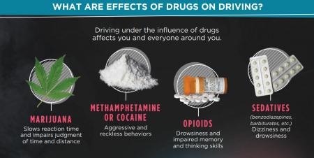 EffectsofDrugsDriving_NIDAinfographic