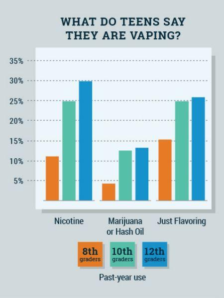 Teen Vaping infographic (NIDA)
