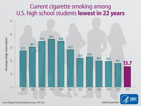 CDC graphic on smoking among US High School Students